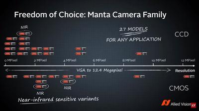 Freedom of choice: Manra camera family