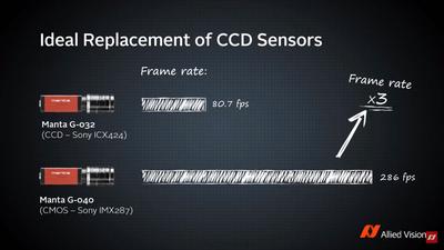 Manta G-040 CMOS camera vs equivalent CCD cameras