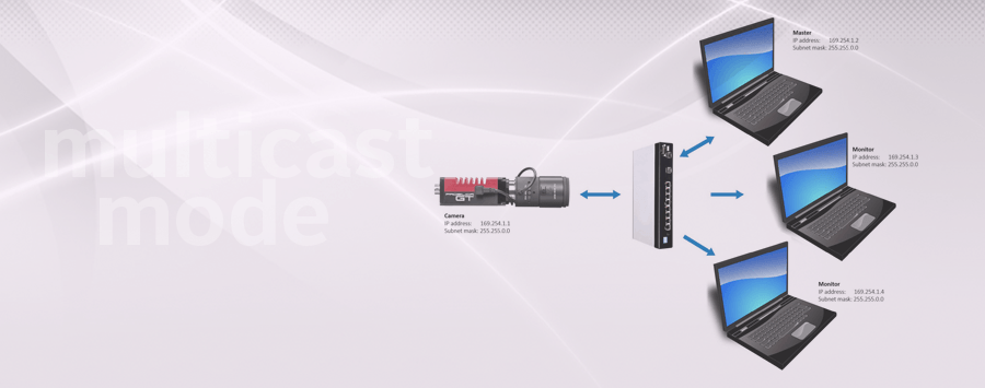 Multicast configuration with Allied Vision GigE cameras
