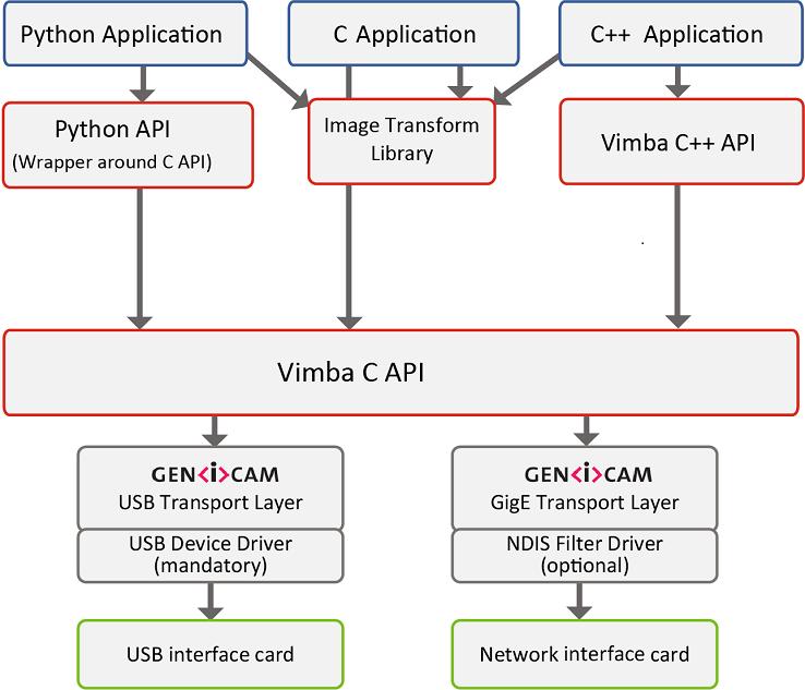 Vimba architecture Linux