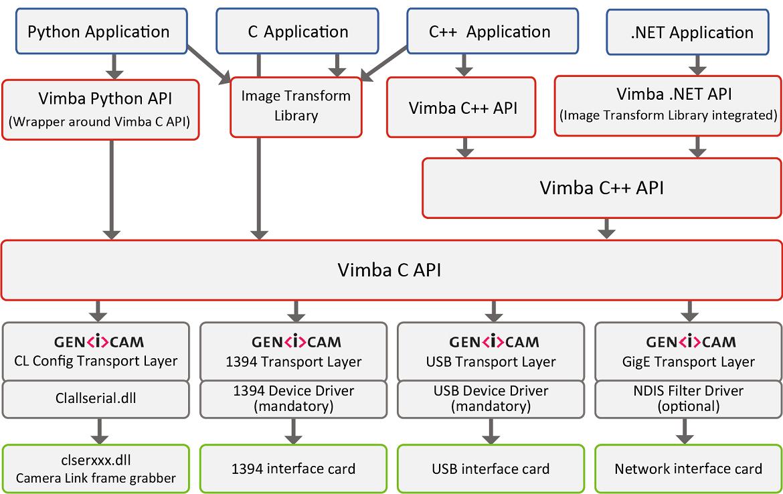 Vimba architecture Windows
