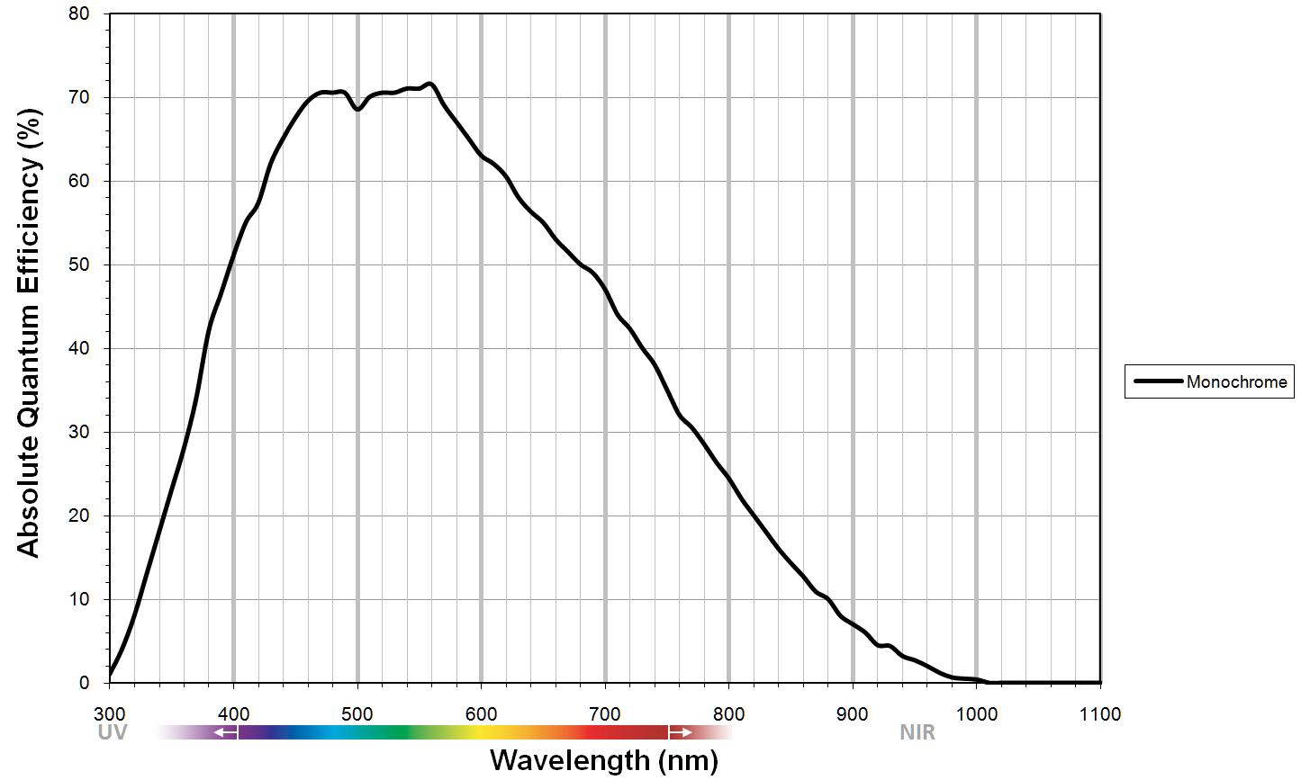 Sony ICX674 CCD Progressive sensor graph