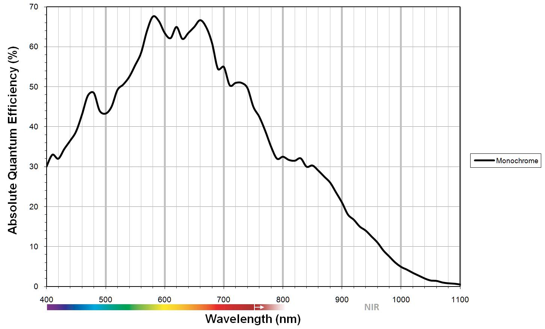OnSemi KAF-6303E CCD Progressive sensor graph
