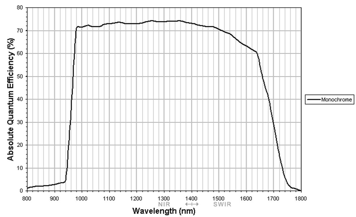 InGaAs FPA 636 x 508 InGaAs sensor graph