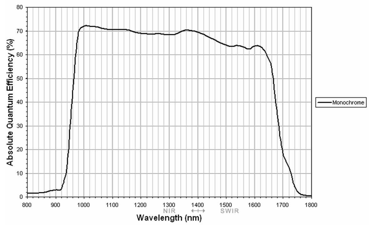 InGaAs FPA 320 x 256 InGaAs sensor graph
