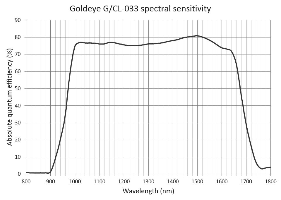InGaAs FPA 640 x 512 InGaAs sensor graph