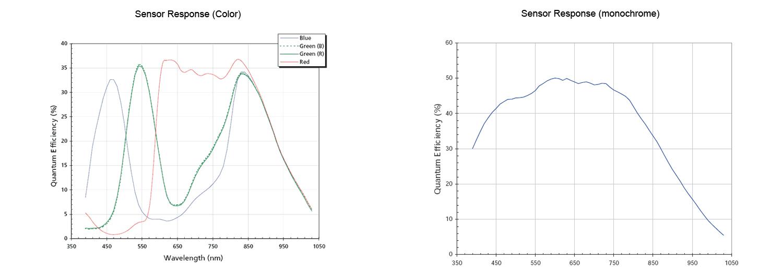 Micron/Aptina MT9V022 CMOS Progressive sensor graph