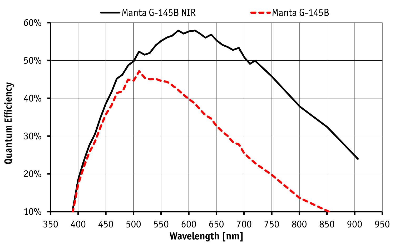 Sony ICX285 CCD Progressive sensor graph