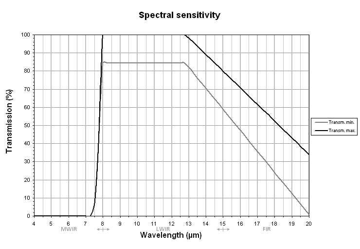 ULIS UL 04 17 1 Microbolometer sensor graph
