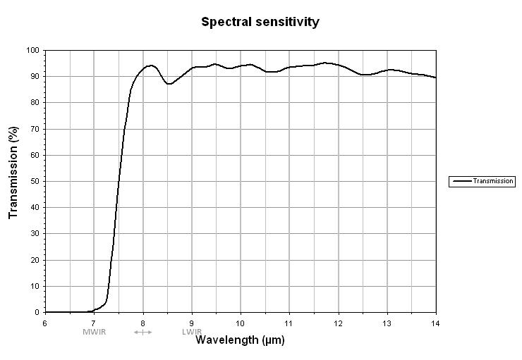 ULIS UL 03 08 1 Microbolometer sensor graph