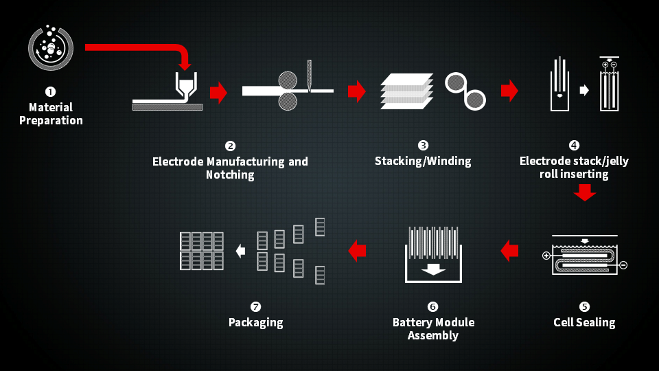 A Typical Process of Lithium Battery Production